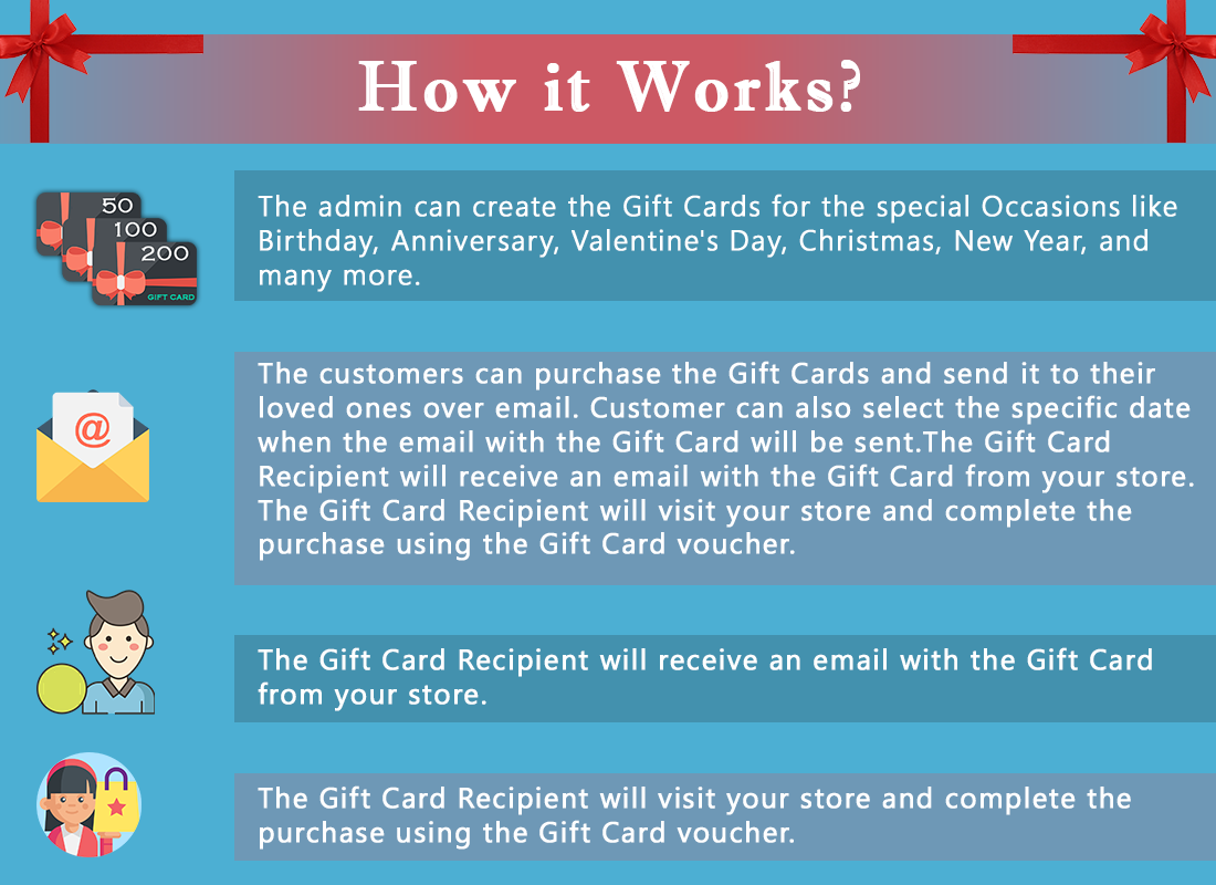 OpenCart Gift Card Manager